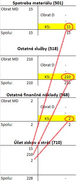Zostavenie Účtu ziskov a strát. Konečné stavy nákladových účtov. Účtovná závierka.