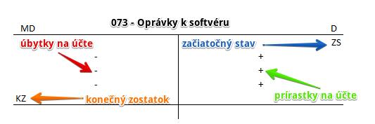 Účet 073 - Oprávky k softvéru. Odpisovanie softvéru. Predkontácie