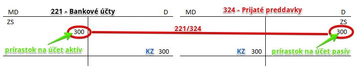Účet 324 - Prijaté preddavky.