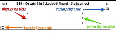 249 - Ostatné krátkodobé finančné výpomoci