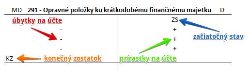 Účet 291 - Opravné položky ku krátkodobému finančnému majetku
