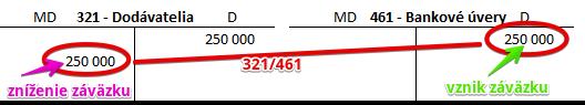 Účet 461 - Bankové úvery. Dlhodobý úver.