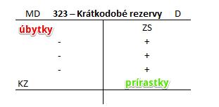 Účet 323 – Krátkodobé rezervy. Tvorba rezervy