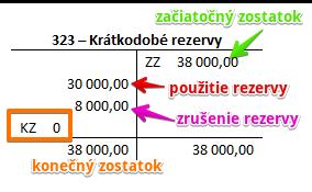 Zrušenie rezervy sa niekedy nazýva aj rozpustenie rezervy.
