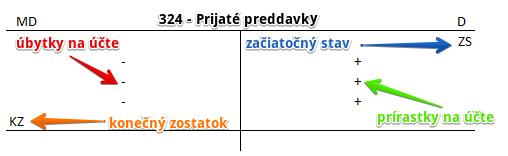 Prijaté preddavky predkontácie. Účet 324