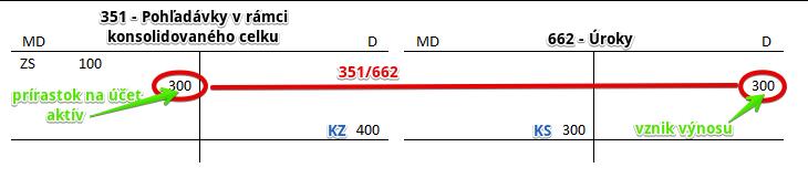 351 - Pohľadávky v rámci konsolidovaného celku