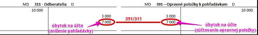 Účet 391. Zúčtovanie opravnej položky