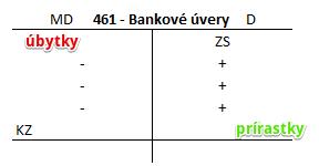 Účet 461 - Bankové úvery. Dlhodobý bankový úver.