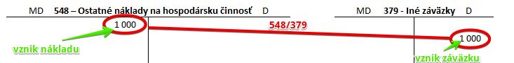548 – Ostatné náklady na hospodársku činnosť