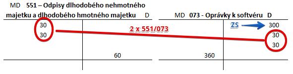 Účet 073. Odpis softvéru