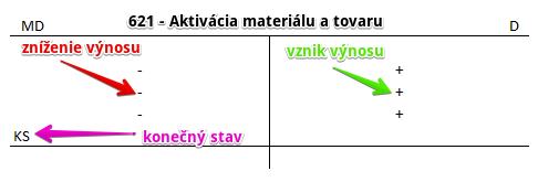 621 - Aktivácia materiálu a tovaru
