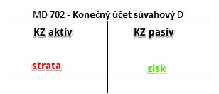 účet 702