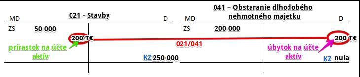 021 - Stavby. Zaradenie majetku