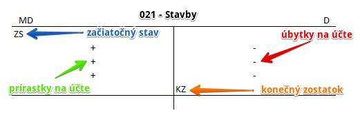 021 - Stavby
