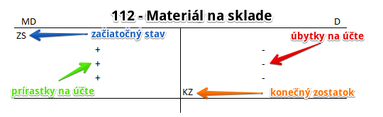 112 - Materiál na sklad