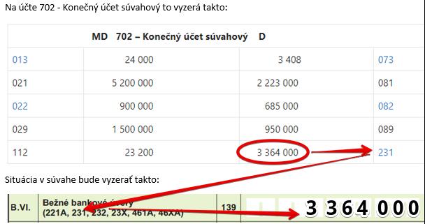 Zostavenie účtovnej závierky