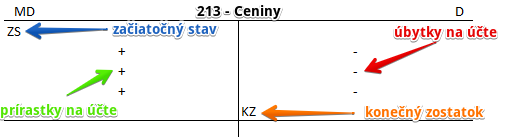 213 - Ceniny