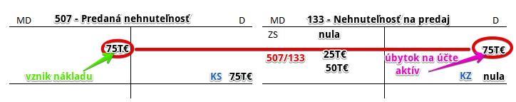 507 - Predaná nehnuteľnosť