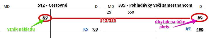 512 - Cestovné