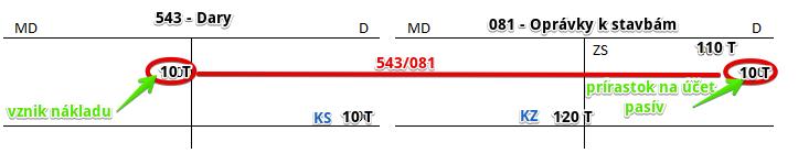 Darovanie stavby. Ako účtovať na účte 081 - Oprávky k stavbám?