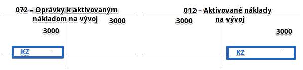 012 – Aktivované náklady na vývoj