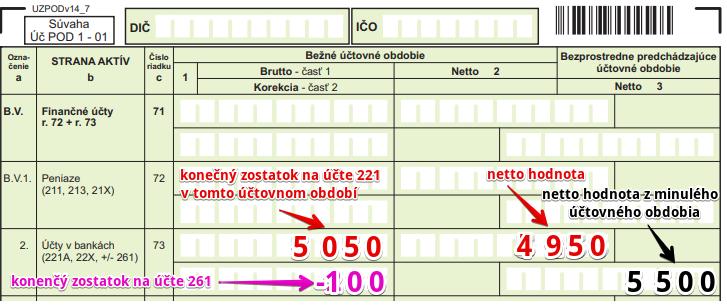 Ako účtovať úhrady v súvislosti s bankovým účtom? Účtovná závierka.