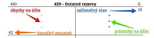 459 - Ostatné rezervy