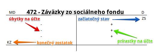 472 - Záväzky zo sociálneho fondu