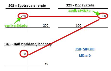 502 – Spotreba energie