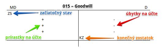 015 - Goodwill