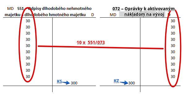 072 – Oprávky k aktivovaným nákladom na vývoj