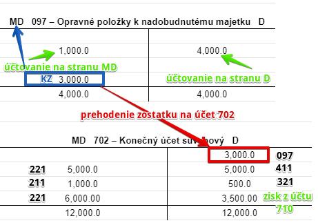 Prevod pasívneho zostatku na účet 702