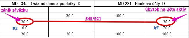 345 – Ostatné dane a poplatky