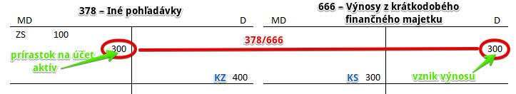 666 – Výnosy z krátkodobého finančného majetku