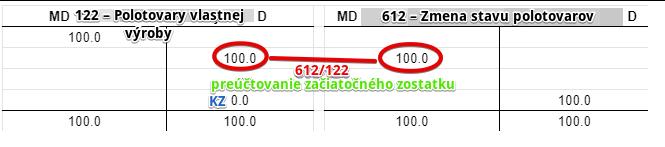 122 – Polotovary vlastnej výroby