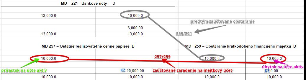 257 – Ostatné realizovateľné cenné papiere