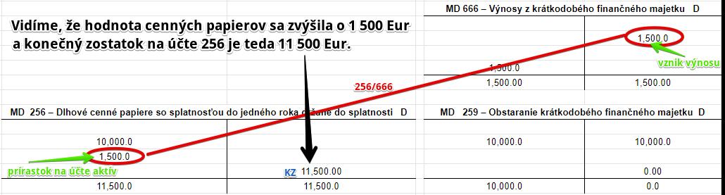– Výnosy z krátkodobého finančného majetku